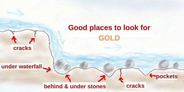 where to Panning for gold